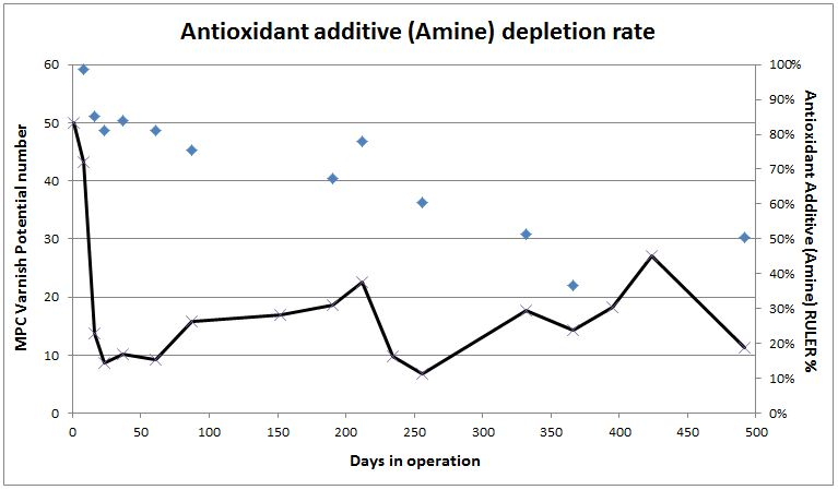 Antioxidant Additive (Amine) RULER results case study