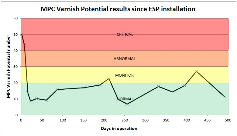 Compressor MPC varnish potential case study