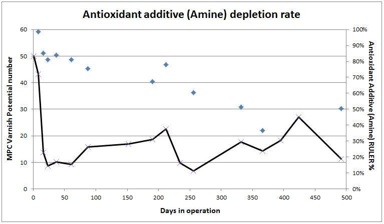 Antioxidant Additive (Amine) RULER results case study