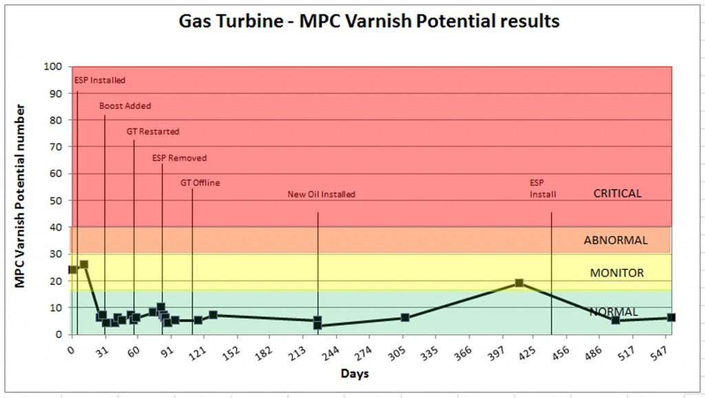 Gas Turbine Varnish Case Study Offshore