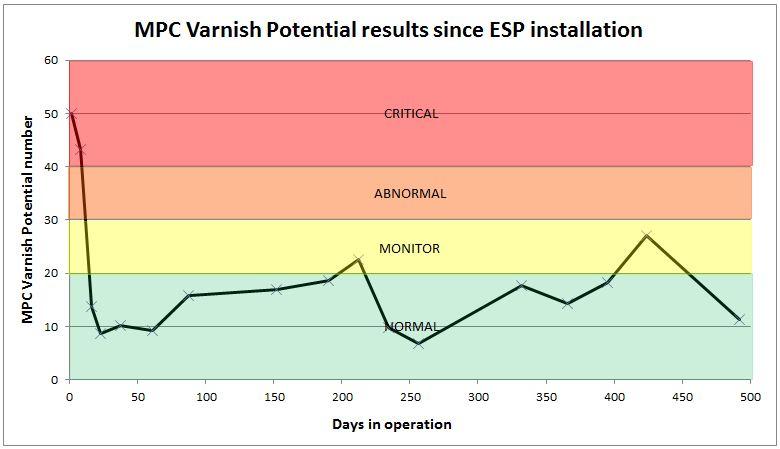 Compressor MPC varnish potential case study